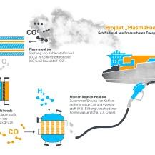 Schematische Darstellung des im Projekt PlasmaFuel vorgesehenen Kreislaufes Universität Stuttgart / ipv